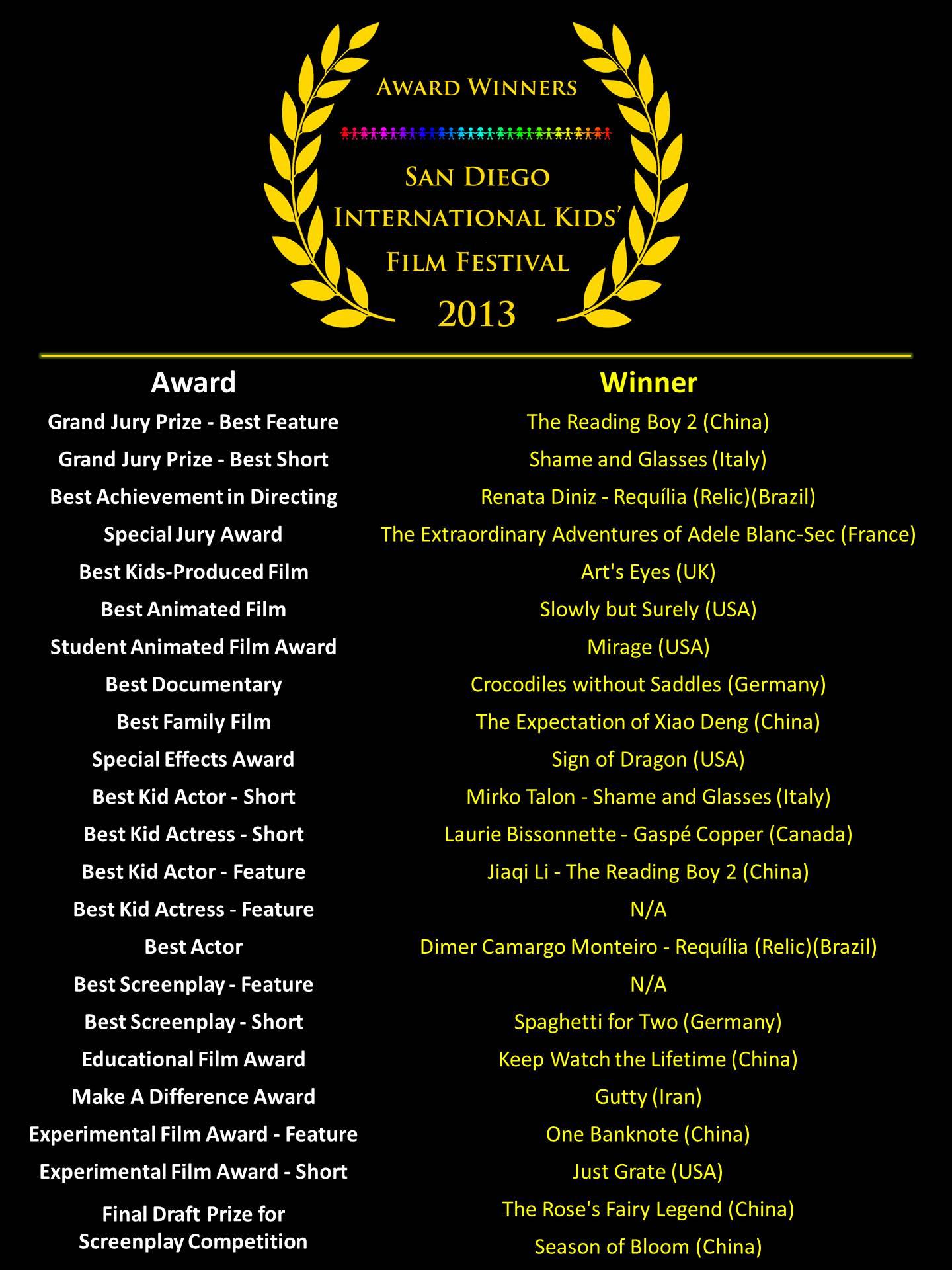 The 2013 San Diego Kids Film Festival Winner list